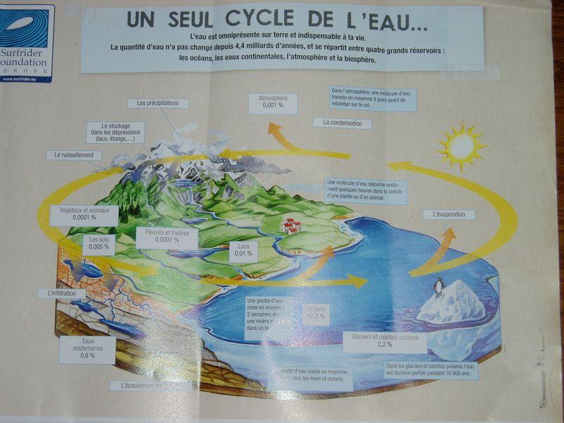 Cicle de l'eau